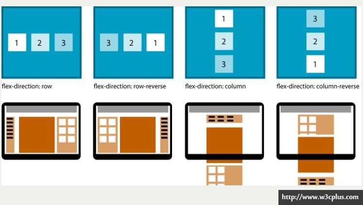 响应式设计的未来——Flexbox