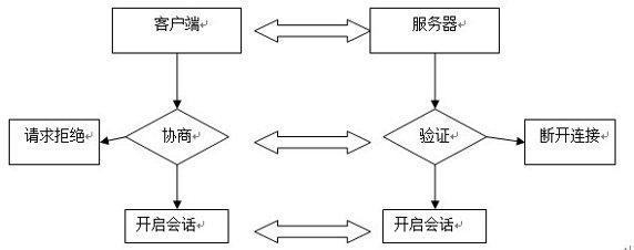 图 3. SSH 登录工作流程