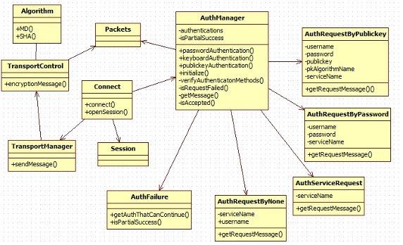 图 5. Authentication 类图