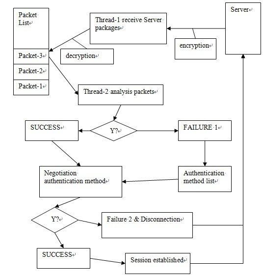 图 6. 认证协议流程图