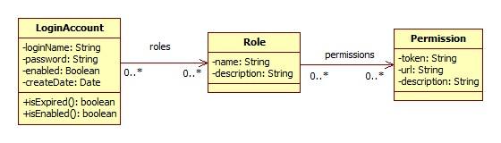 图 1. 用户权限模型