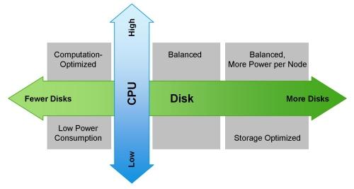 [转]为Hadoop集群选择合适的硬件配置