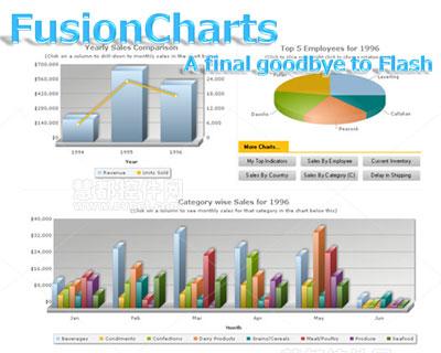 FusionCharts将取消Flash版 变为纯粹的Javascript图表控件