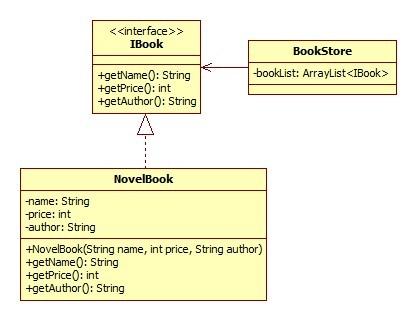 书店售书类图