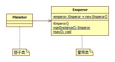 臣子叩拜皇帝类图