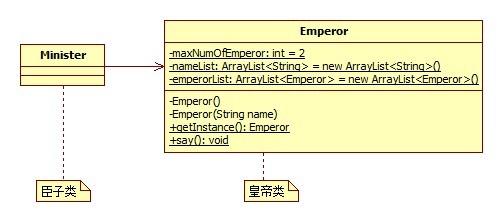 多个皇帝类图