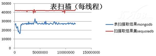 主要性能对比:多节点多线程环境