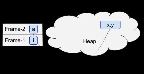 Java-array-in-memory