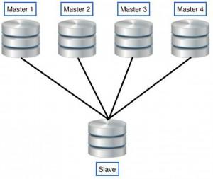 Multi source replication
