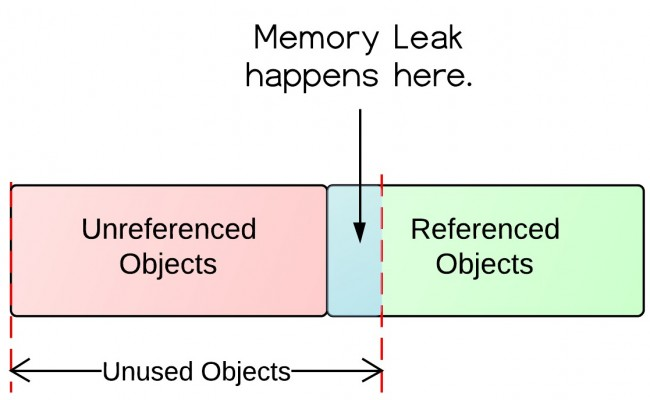 Java提高篇—— 简单介绍Java 的内存泄漏