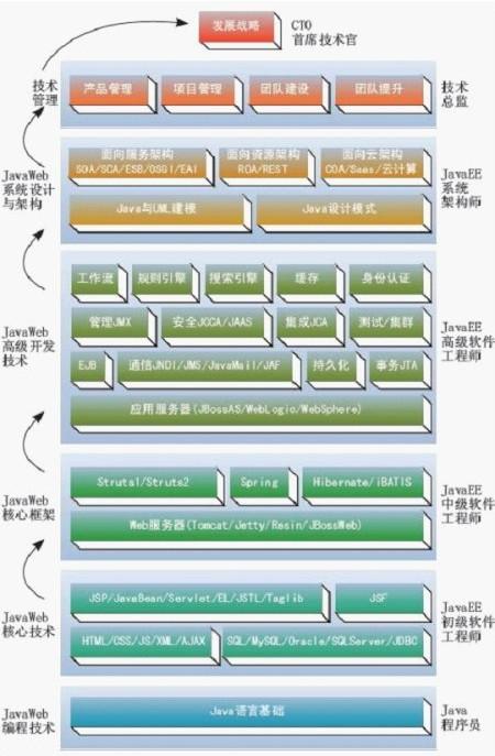 java程序员成长为CTO的路线图