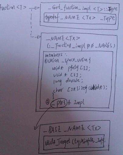 [C/C++]完整揭秘VS2010关于function和bind的实现 - lvan - lvan GoGo 的世界