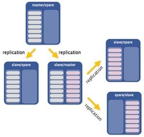 Facebook  MySQL Pool Scanner