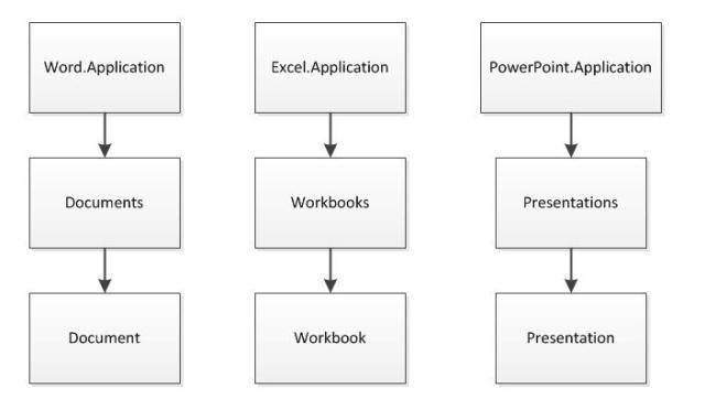 Office COM对象模型