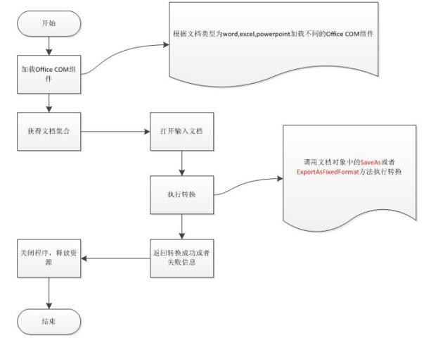 Jacob调用MS Office转换文档为PDF