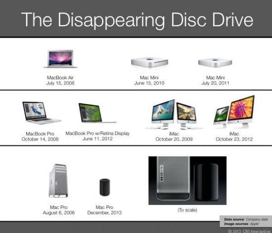 苹果距离完全淘汰光驱目标仅一步之遥