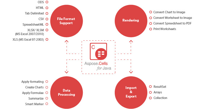 Aspose.Cells for Java - At a glance diagram