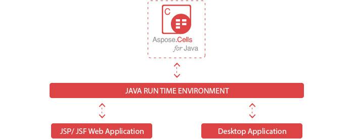 Aspose.Cells for Java - Platform Independence diagram
