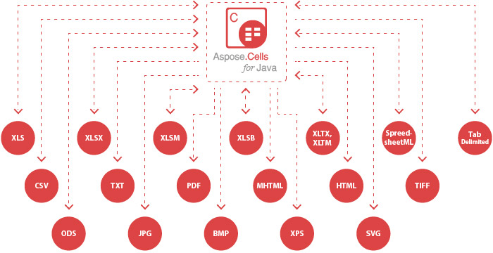 Aspose.Cells for Java - Supported File Formats diagram