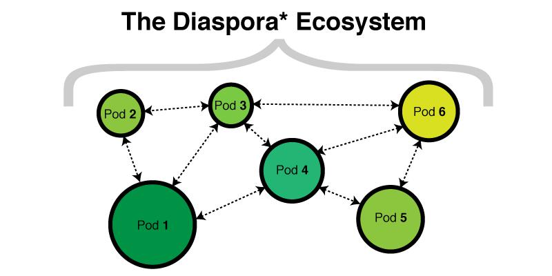 The Diaspora Ecosystem