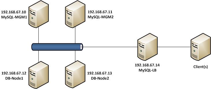 Install MySQL Cluster on Ubuntu 12.04 LTS