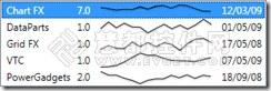 WPF图表控件Chart FX使用方法系列:如何简化图表