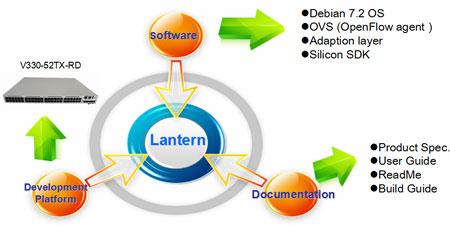 Lantern SDN