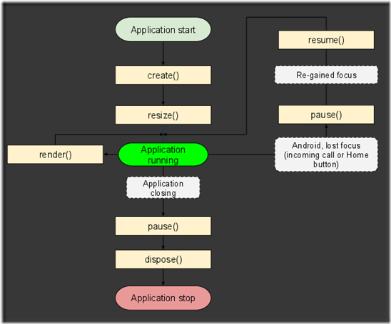 application_lifecycle_diagram