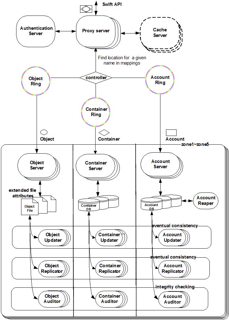 Swift 系统架构