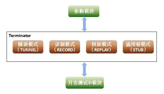 Function Summary