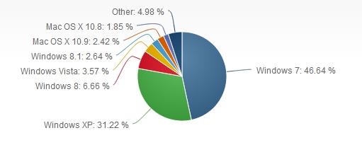 11月全球OS排行:XP坚守第二 Win8.1发力