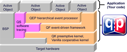 QP Components