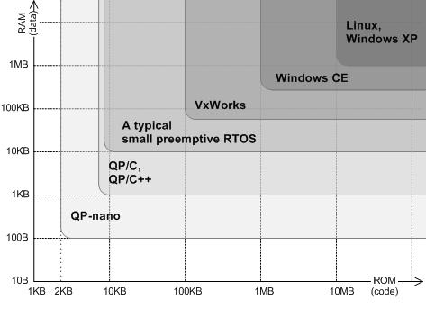 QP ROM-RAM footprint