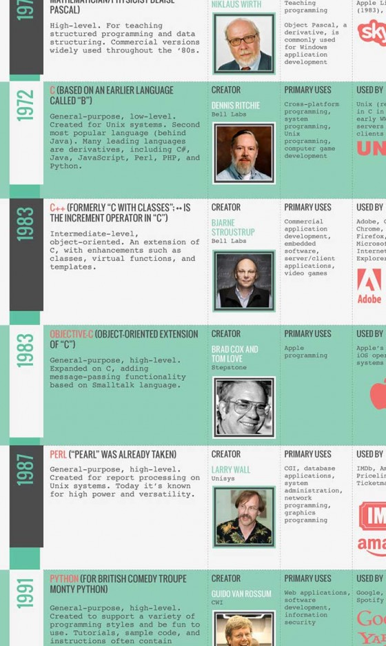 编程语言历史