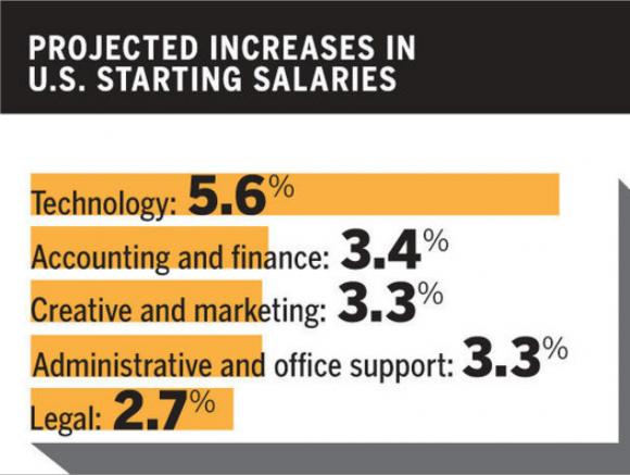 美国科技行业薪水预计涨幅(5.6%)大大高于平均职业薪水增幅(3.7%)