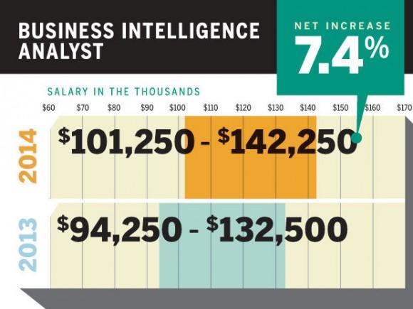 商业智能分析师