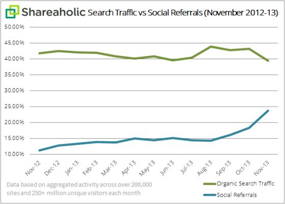 搜索流量与社交