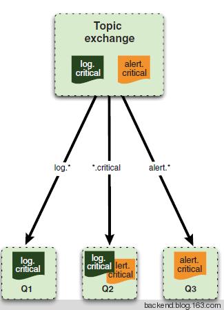 RabbitMQ系列二(构建消息队列) - 网易杭研后台技术中心 - 网易杭研后台技术中心的博客