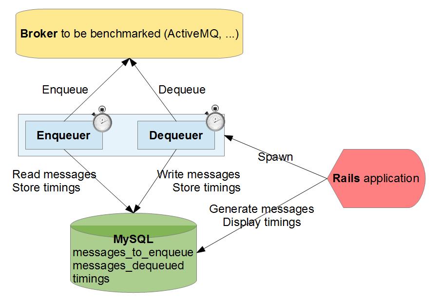 谁才是最快的消息队列:ActiveMQ, RabbitMQ, HornetQ, QPID - CSDN博客