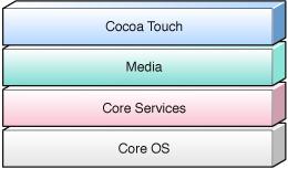 Apple IOS体系架构