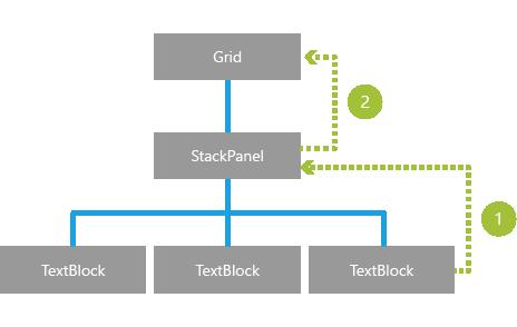 Tree diagram depicting event hierarchy
