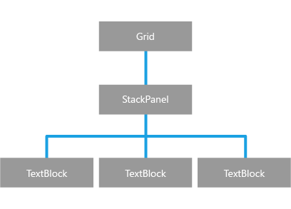 Tree diagram depicting relationships among UI elem
