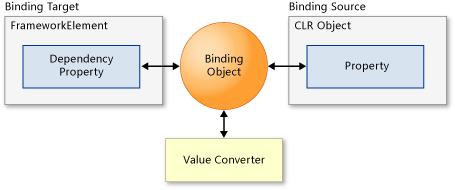 Explain Binding Details