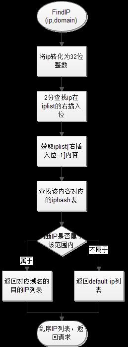 ippool的findip方法