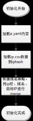 IPPool初始化流程