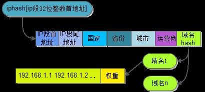 iphash数据结构