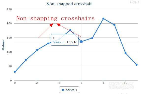 Highcharts 3.0.8显示Non-snapping crosshairs