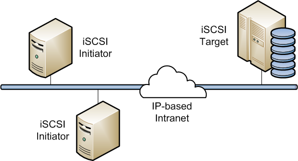 The diagram shows a simple Ethernet network where several iSCSI initiators are able to access the shared storage that is attached to an iSCSI target.