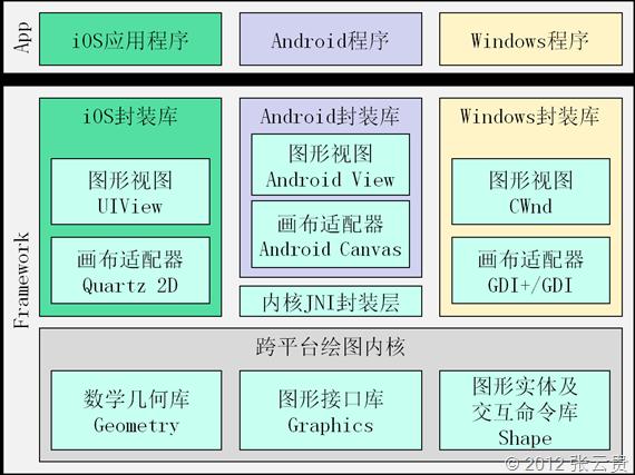 TouchVG架构图