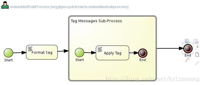 JBoss 系列四十:jBPM5示例之Embedded Sub-Process - 夜无鸯- OSCHINA